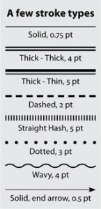 Examples of some stroke styles in the InDesign Stroke panel
