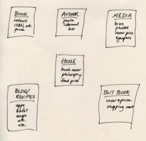hand written author website plan