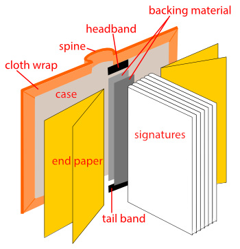 All parts of a casebound book.